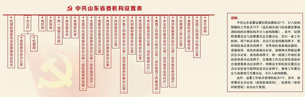 重磅!山东省级机构改革路线图时间表划定(附机构设置表)