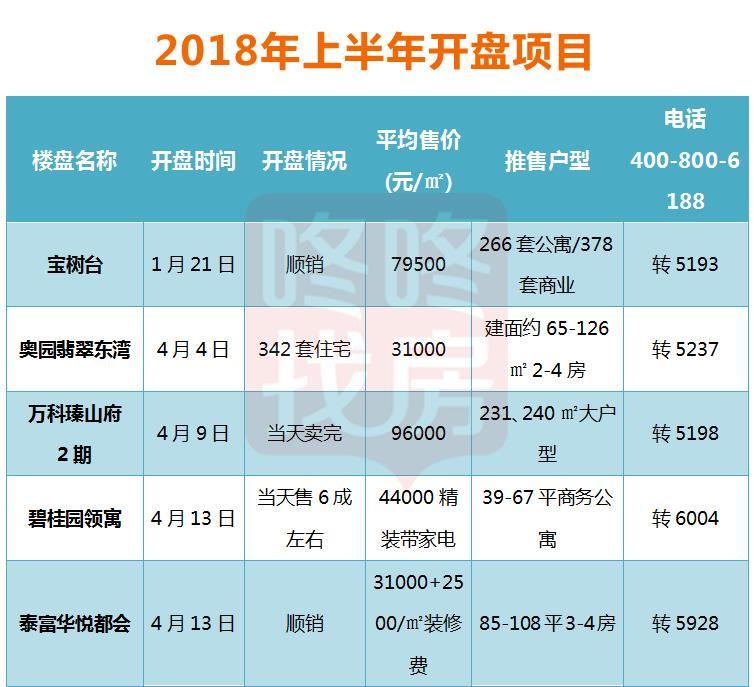 """深圳上半年:二手房""""三价合一"""",新房打包整售、""""摇号""""选房!"""