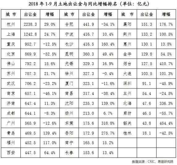 三季度40城土地成交量升价跌,整体降温趋势不变