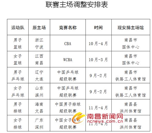 """军体训练中心与南昌""""结缘""""6个全国职业联赛主场将落户南昌"""