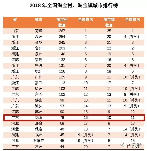 揭阳淘宝村高达78个!在全国排名第16位!
