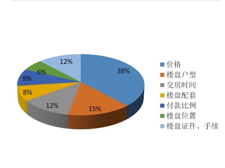搜狐焦點商丘9月房地產市場月報