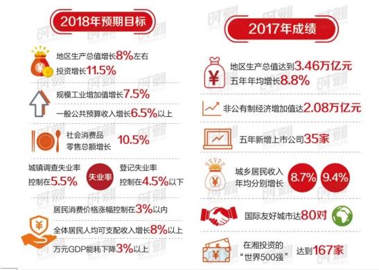 长沙龙湖新壹城:城市价值不断UP 当下投资怎么选?