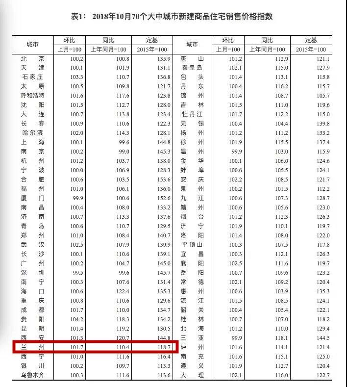 国家统计局发布最新报告:70城房价出炉!兰州房价同环比双涨