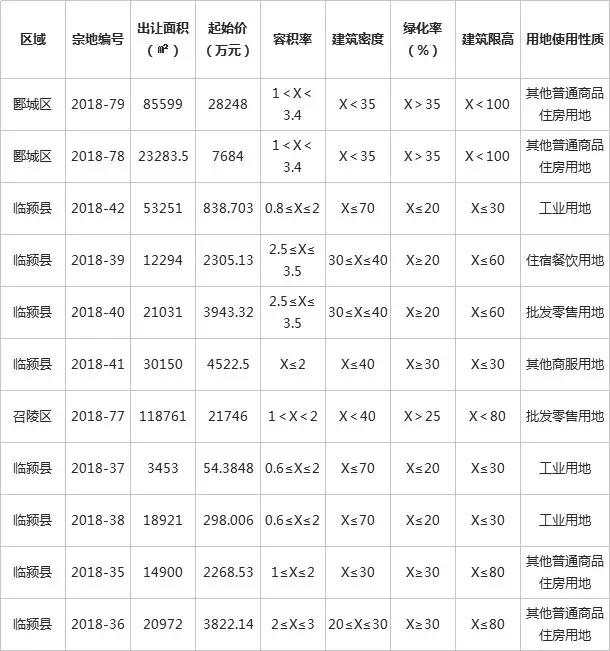 漯河市10月份土地市场出让和成交量数据出炉