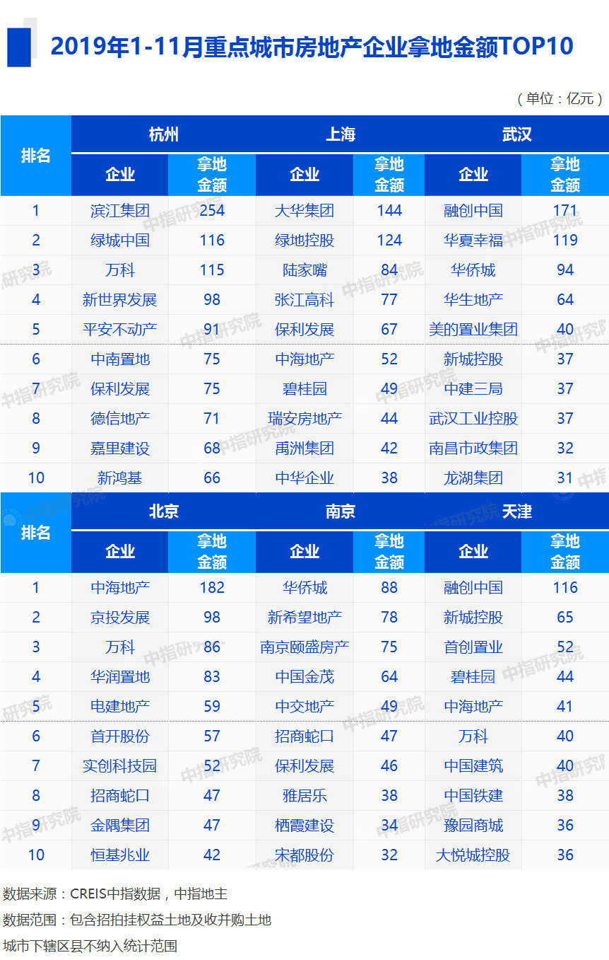 前11月TOP10房企买地花近九千亿 杭州卖地连续两年领跑