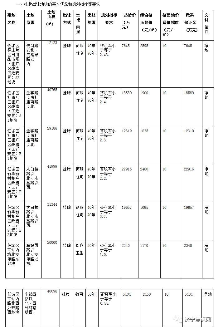 總起始價8.88億!濟寧主城區再次掛牌出讓7宗國有土地