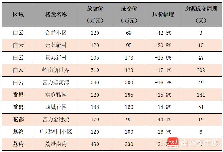 买家春天来了?广州近5成二手房降价卖,有房子降了超40%
