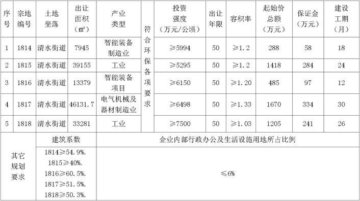 芜湖市5幅工业用地使用权挂牌出让公告