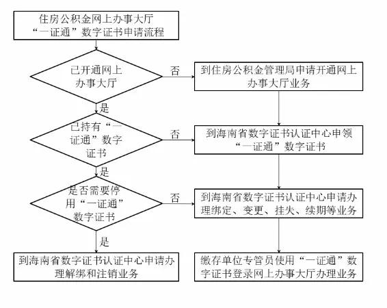 海南省住房公積金19日起開通網上辦事大廳CA登錄功能