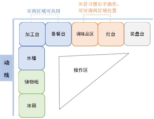芜湖U字型厨房的装修需要注意事项