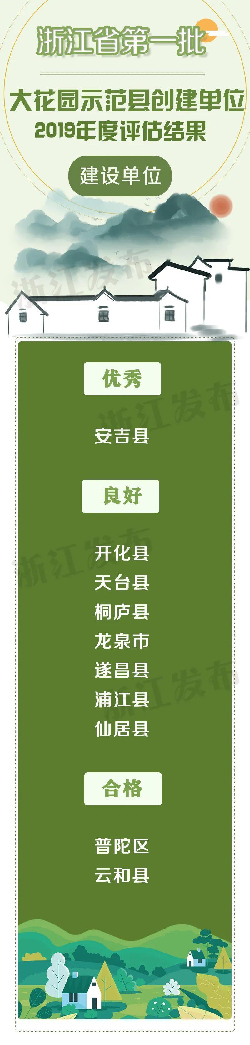 浙江公布第一批大花园示范县创建单位评估结果,文成泰顺上榜
