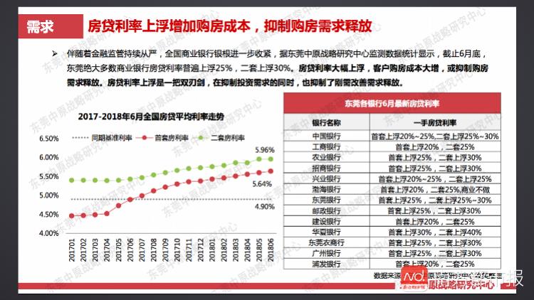 7月东莞房贷利率二套房上浮25%