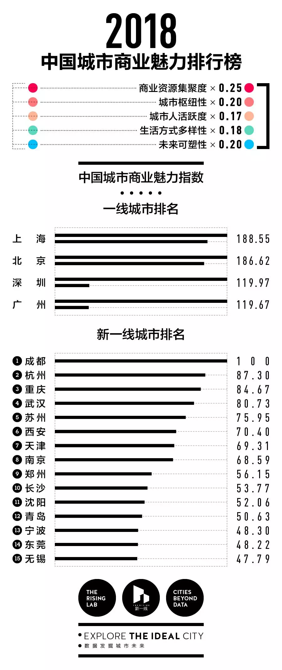 """厉害了!中国33个城市入选""""世界城市"""",成都跃升第二梯队"""