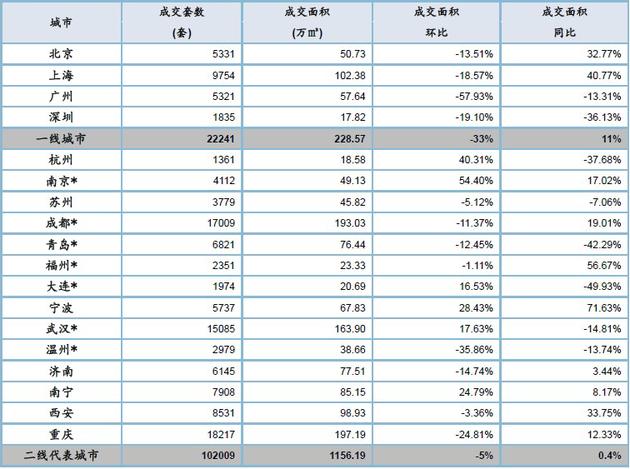 10月新房市场量价齐跌  楼市步入实质性调整阶段