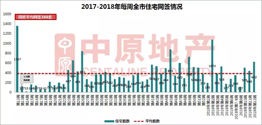 上周中山住宅网签上涨41% 全市共9个项目新增预售