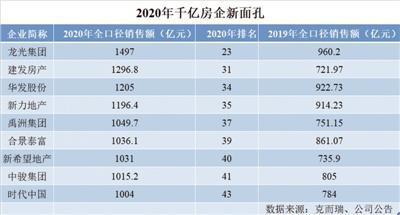 """2020,千亿级房企又""""上新""""了!"""