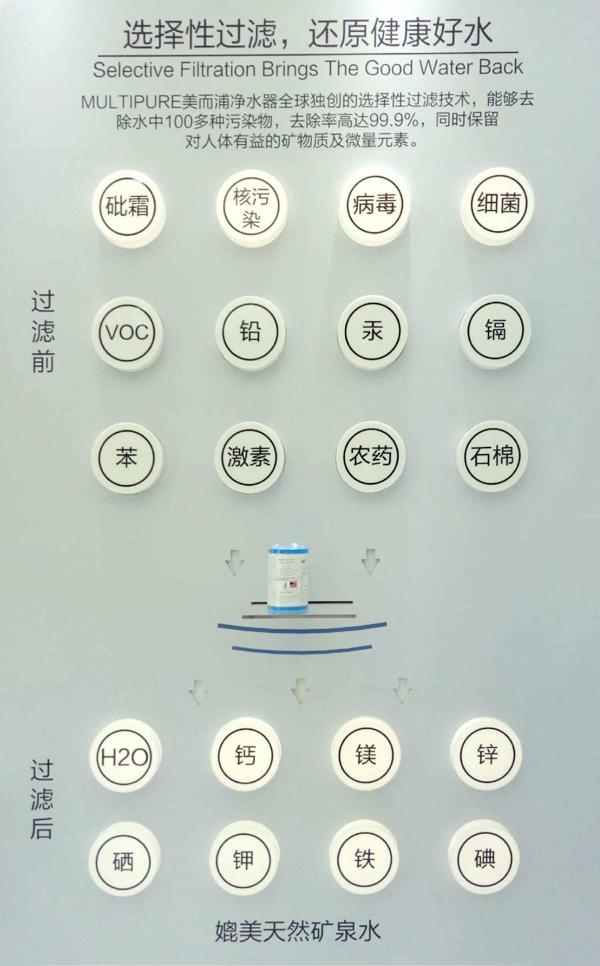 遇见不同Multipure美而浦2018上海水展首次绽放回顾