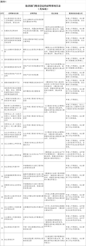 住建部取消61项证明事项_事关租房提取公积金等