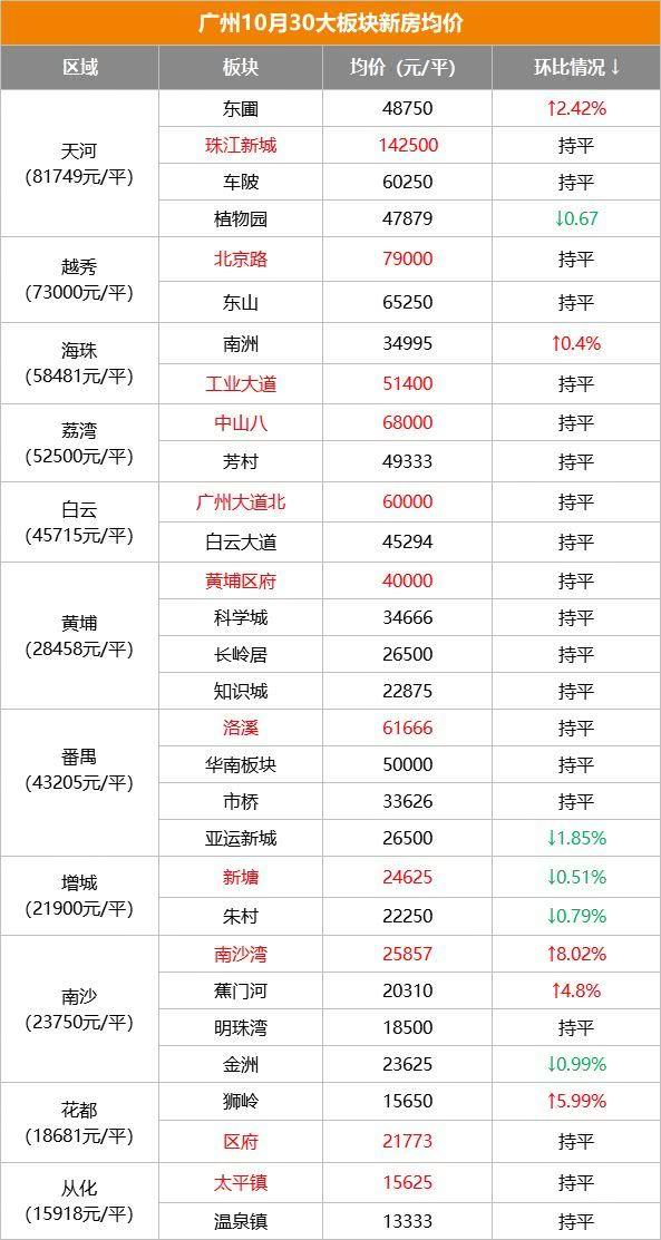 真跌了吗?看数据说话,10月广州30大热门板块房价出炉!