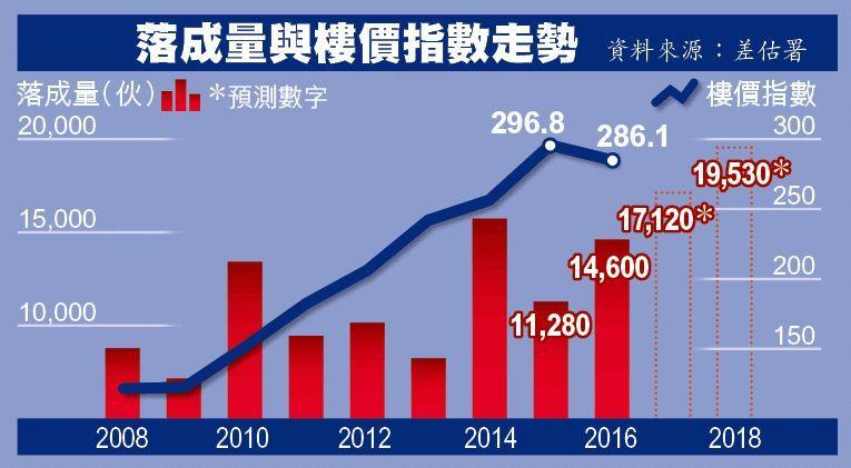 香港加息,楼市要凉凉么?