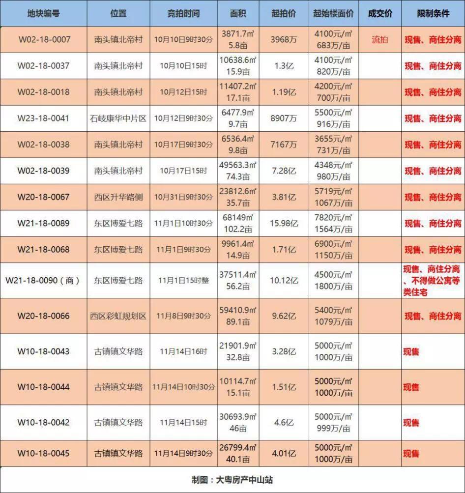 新房现售实锤?广东出现首个取消预售城市 惠州会跟进吗?