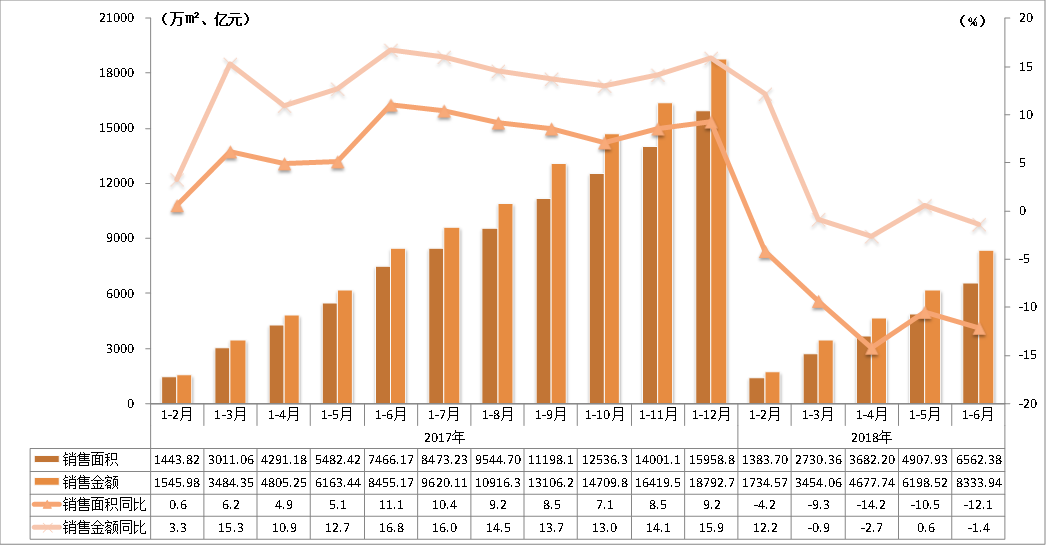 不好卖!上半年广东新房成交量降了12%,珠三角跌最猛