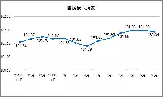 国家统计局发布前十个月全国房地产开发投资和销售情况及数据报告