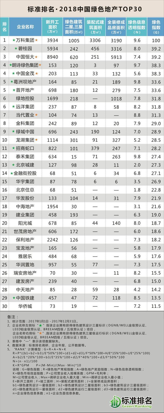 2018中国绿色地产TOP30发布,万科碧桂园恒大领跑!