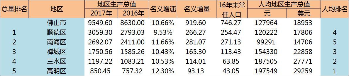 2017年佛山市经济运行简报,佛山各县市区GDP排名
