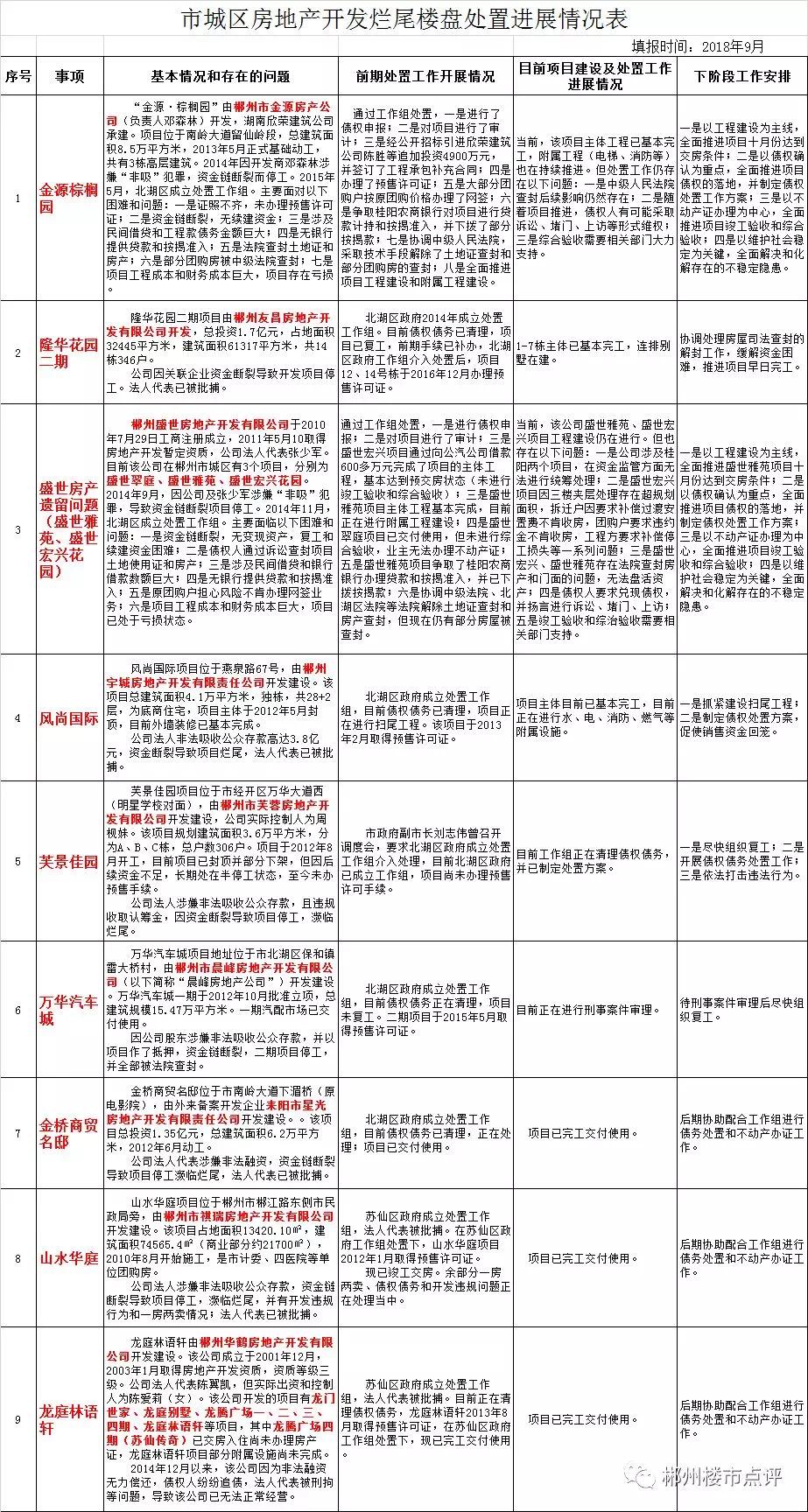 郴州市城区房地产开发烂尾楼盘处置工作进展情况的通知