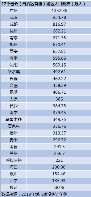 哈尔滨市区人口_城区人口突破500万,哈尔滨:请叫我特大城市!
