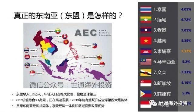 下一个黄金10年在东南亚,谁更值得投资?