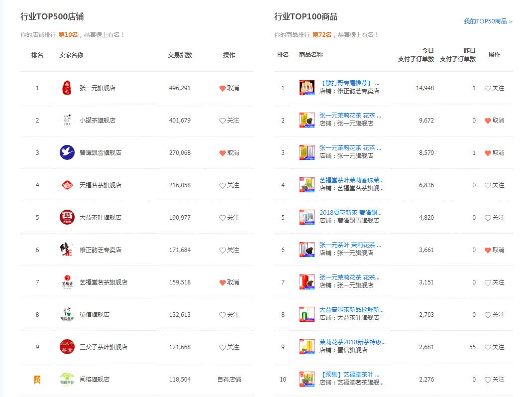 """福建茶企跻身2018天猫""""双11""""再加工茶类行业十强"""