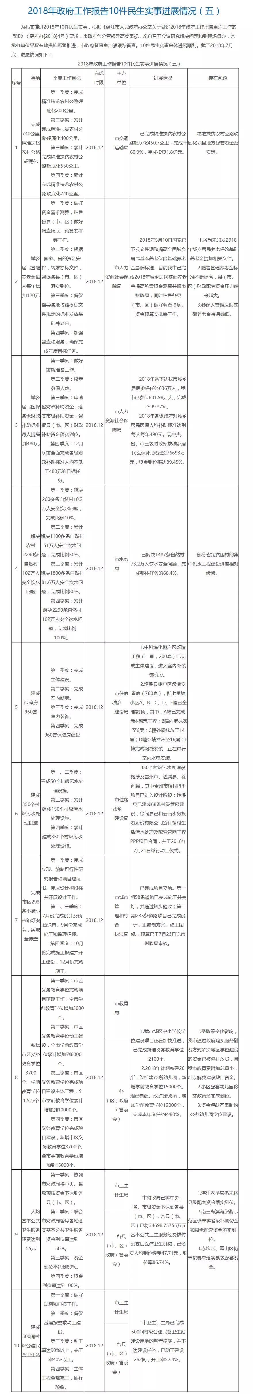 2018年湛江10件民生实事进展情况