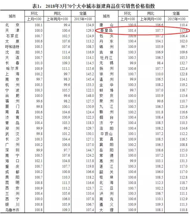 3月秦皇岛房价环比上涨1.4%,涨幅居全国第二!