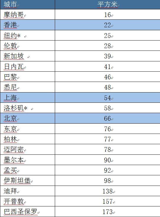 """在摩纳哥,百万美元只能买16平米""""豪宅""""!中国这些城市上榜了"""