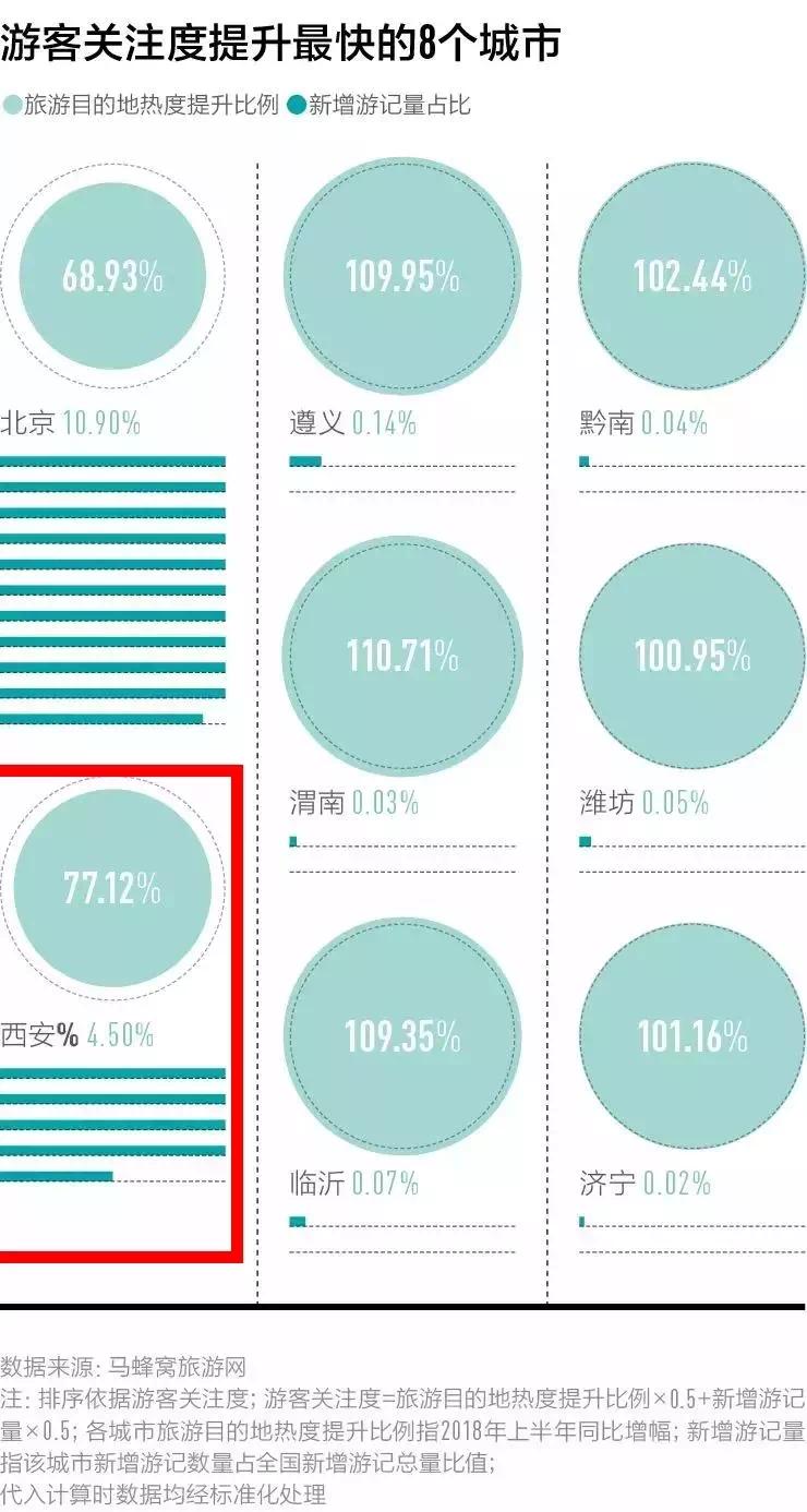 """西安跻身""""中国最好玩城市""""第6名"""