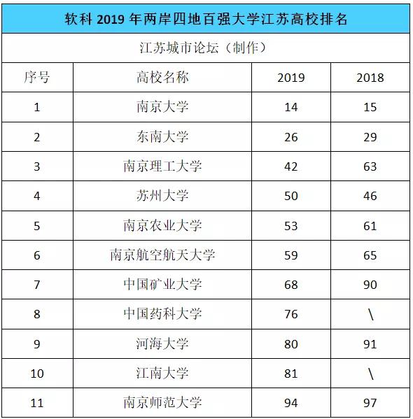 江苏11所高校上榜2019软科中国两岸四地大学百强排名