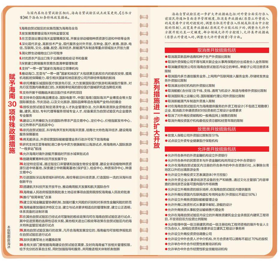国家赋予海南30项特殊政策措施
