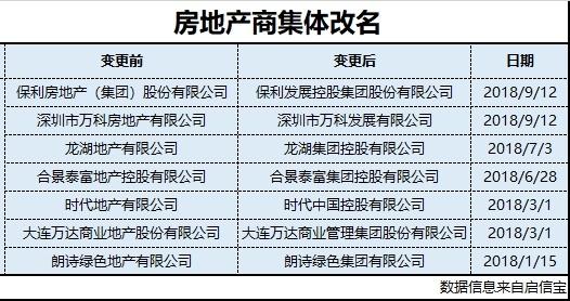 """年内7家房企更名:保利万科均在列 弱化""""地产""""成趋势"""