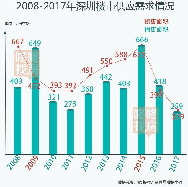 深圳楼市供需比一览表:细数成交最活跃的年份