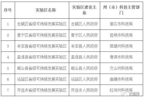 祝贺!云南7县区成省级实验区,政策资金重点扶持