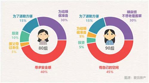 机构发布统计报告:单身女性更爱买房