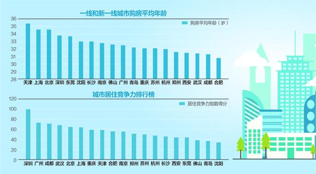 新一线城市居住比拼:成都脱颖而出 天津平均购房年龄最大哈尔滨插图