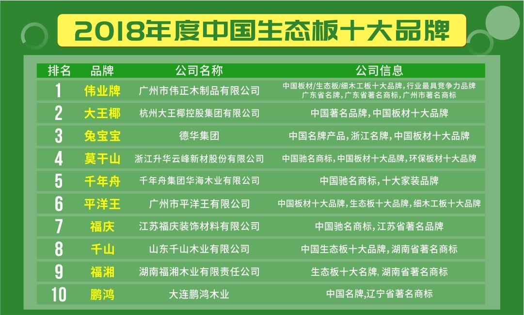 伟业牌生态板入选2018年综合实力最强生态板十大品牌