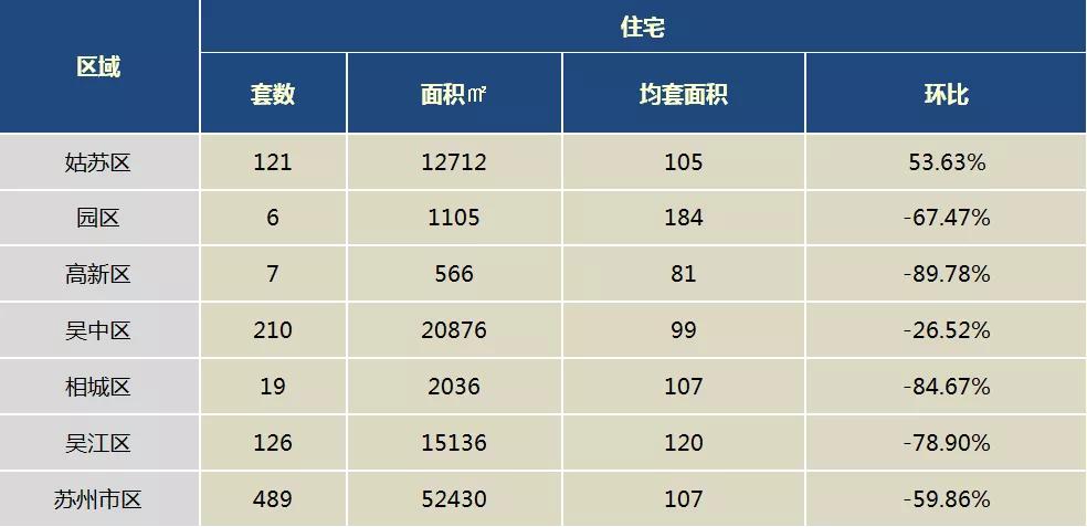 蘇州市區上周住宅僅成交489套!已連續兩周環跌6成!
