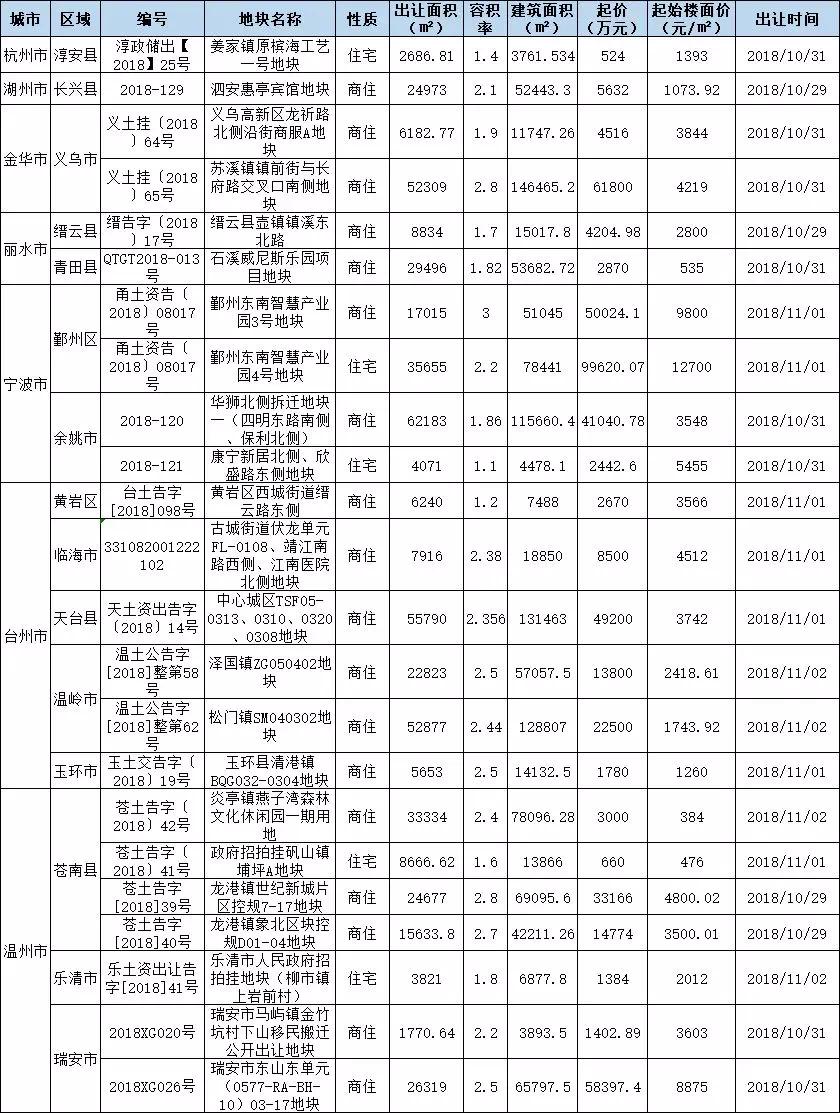 浙江省11市一周出让预告:65宗地块出让,总起价82.3亿元