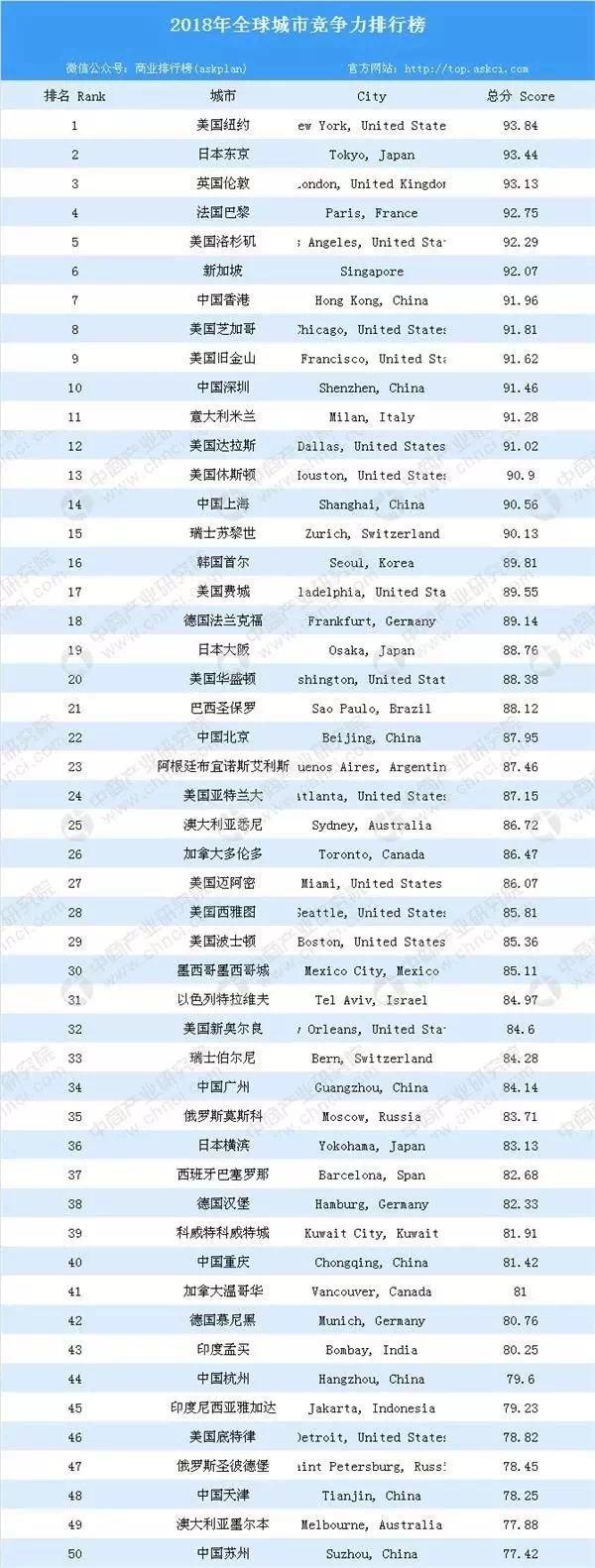 2018全球城市競爭力Top10出爐,深圳上榜!內地最強!
