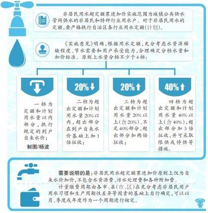 新疆將推進城鎮非居民用水超定額累進加價制度改革